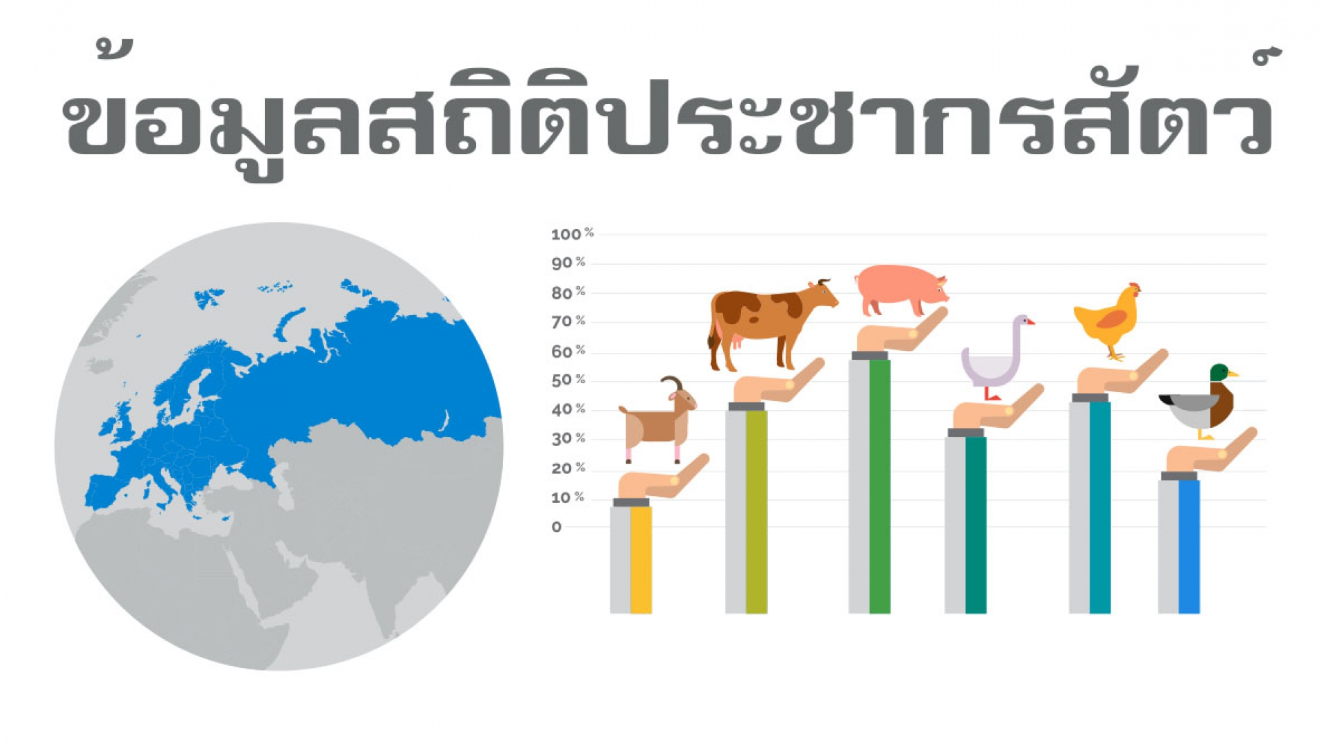 ข้อมูลสถิติเกษตรกรผู้เลี้ยงสัตว์พื้นที่ปศุสัตว์เขต 7
